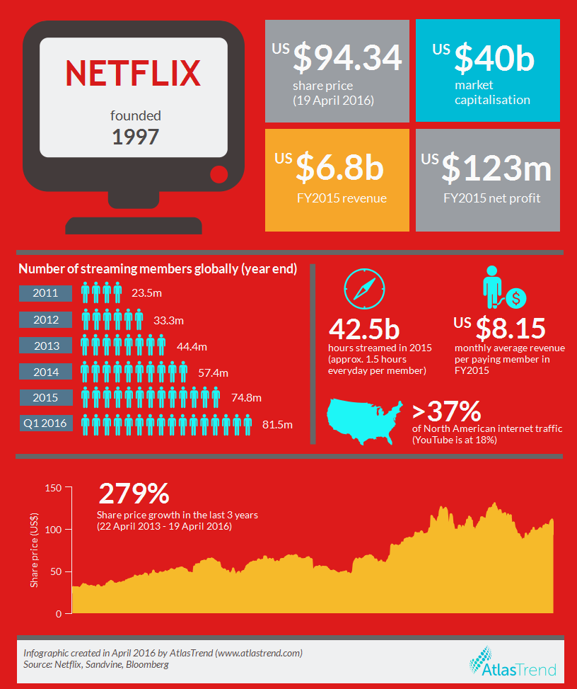 Netflix – will it wipe out broadcast TV in the next 5 ...