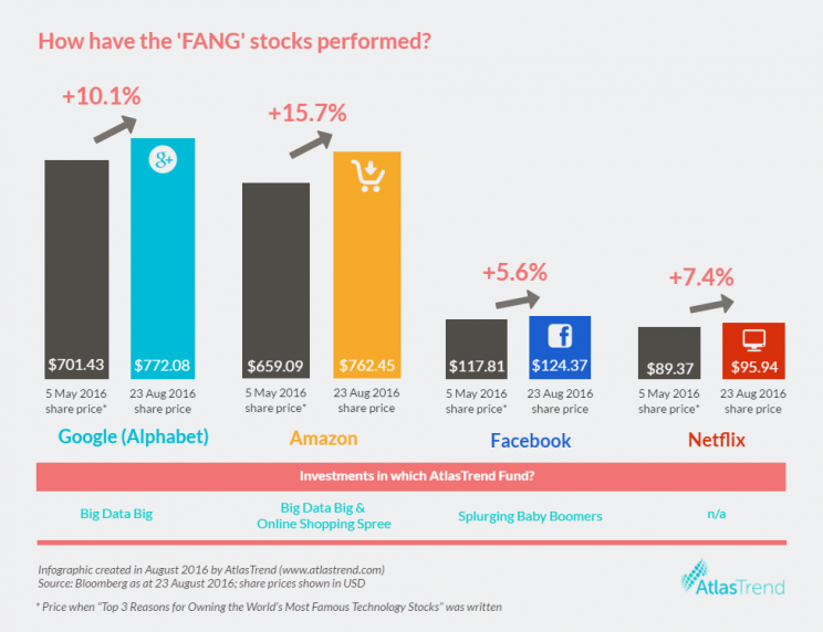 20160823 - FANG stocks performance infographic