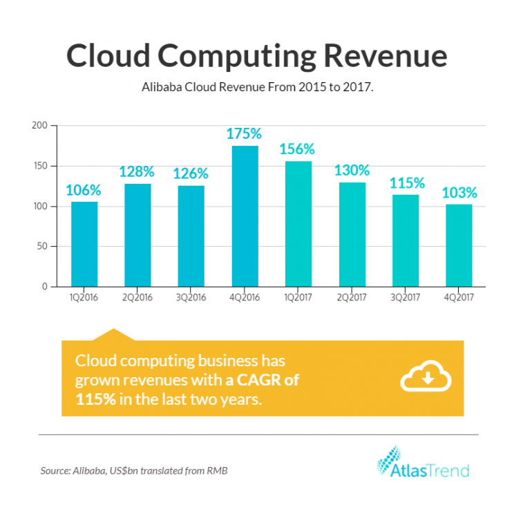 Alibaba cloud computing chart