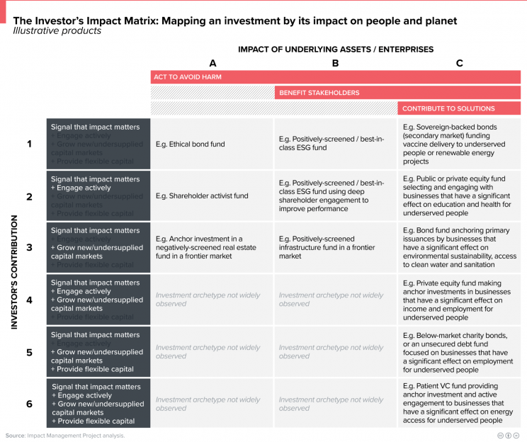 investor matrix for degrees of impact